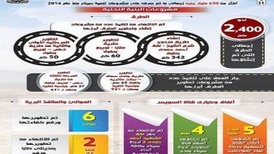 صورة بالإنفوجراف..تفاصيل استراتيجية التنمية الشاملة لسيناء منذ 2014 .. (مشروعات بكل القطاعات)